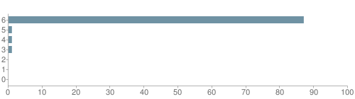 Chart?cht=bhs&chs=500x140&chbh=10&chco=6f92a3&chxt=x,y&chd=t:87,1,1,1,0,0,0&chm=t+87%,333333,0,0,10|t+1%,333333,0,1,10|t+1%,333333,0,2,10|t+1%,333333,0,3,10|t+0%,333333,0,4,10|t+0%,333333,0,5,10|t+0%,333333,0,6,10&chxl=1:|other|indian|hawaiian|asian|hispanic|black|white